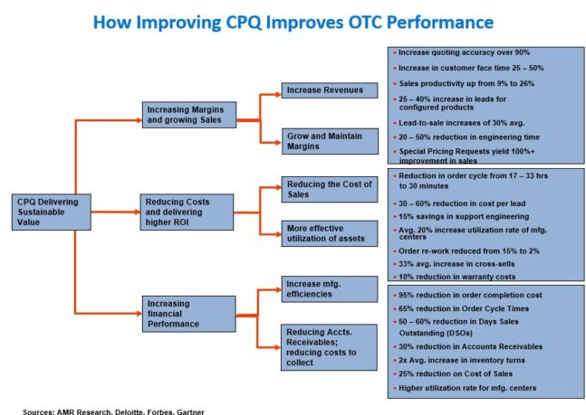10 Ways To Improve Order-to-Cash Performance with Process Mining